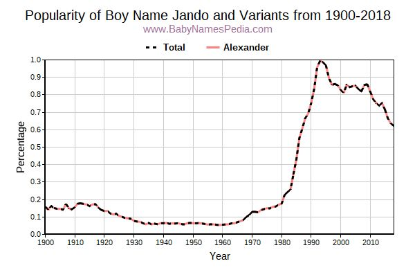 Variant Popularity Trend  for Jando  from 1900 to 2016