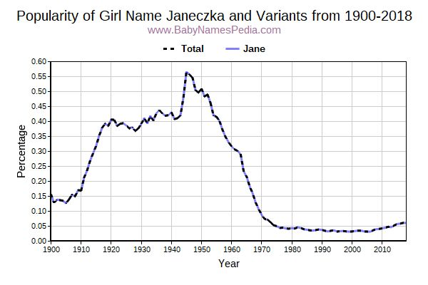 Variant Popularity Trend  for Janeczka  from 1900 to 2017