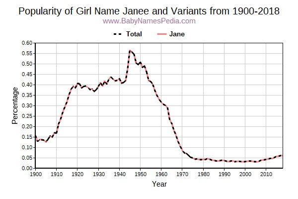 Variant Popularity Trend  for Janee  from 1900 to 2017