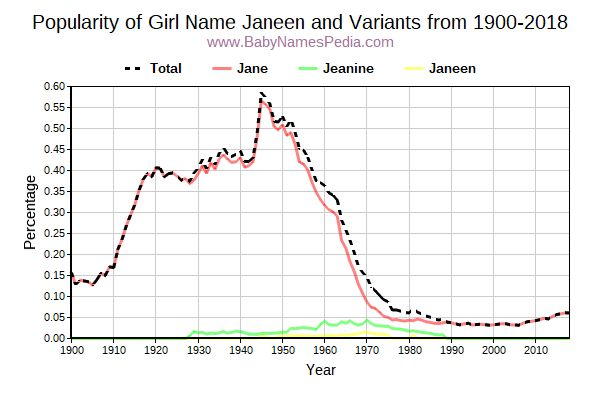 Variant Popularity Trend  for Janeen  from 1900 to 2018
