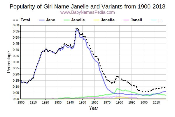 Variant Popularity Trend  for Janelle  from 1900 to 2016