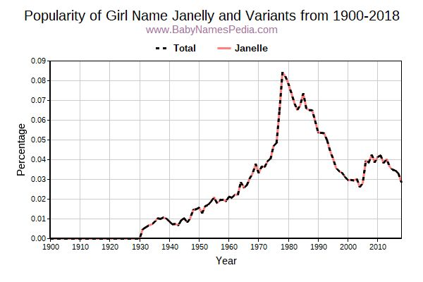 Variant Popularity Trend  for Janelly  from 1900 to 2015
