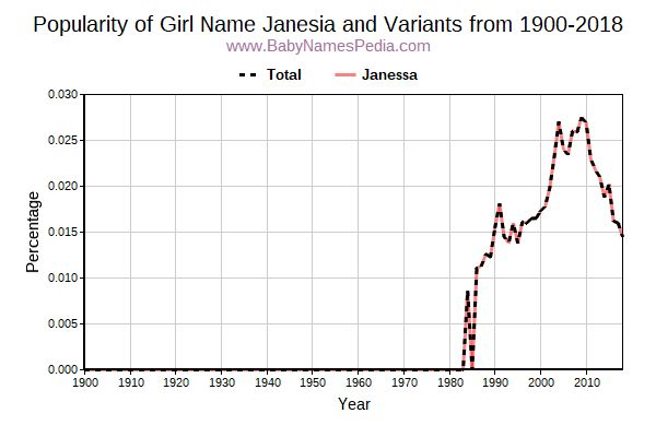 Variant Popularity Trend  for Janesia  from 1900 to 2015