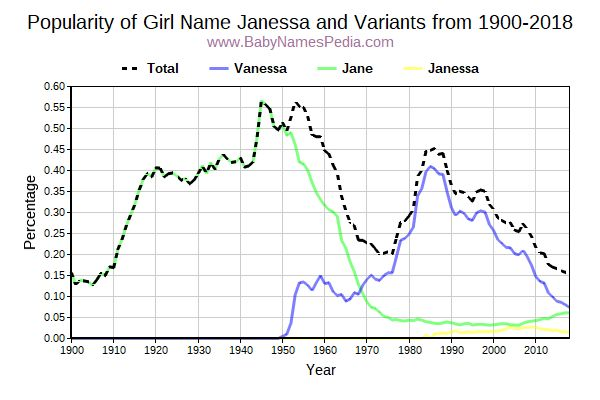 Variant Popularity Trend  for Janessa  from 1900 to 2018