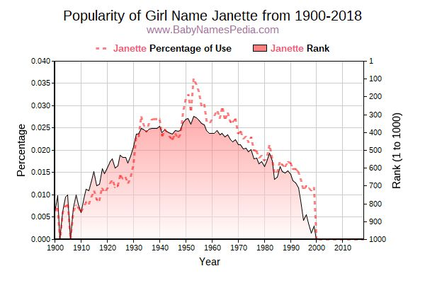 Popularity Trend  for Janette  from 1900 to 2016