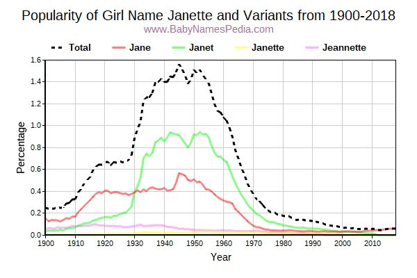 Variant Popularity Trend  for Janette  from 1900 to 2016