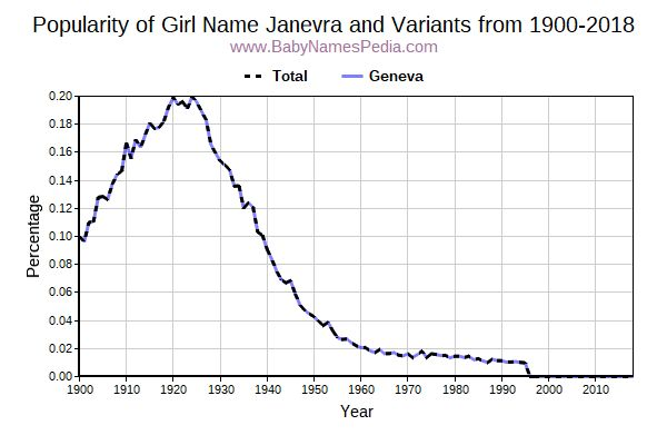 Variant Popularity Trend  for Janevra  from 1900 to 2016