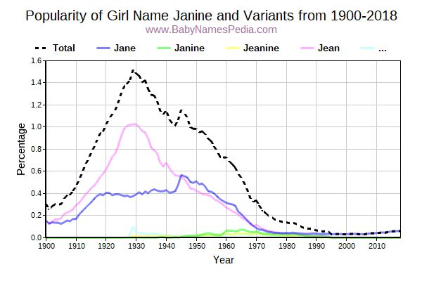 Variant Popularity Trend  for Janine  from 1900 to 2018