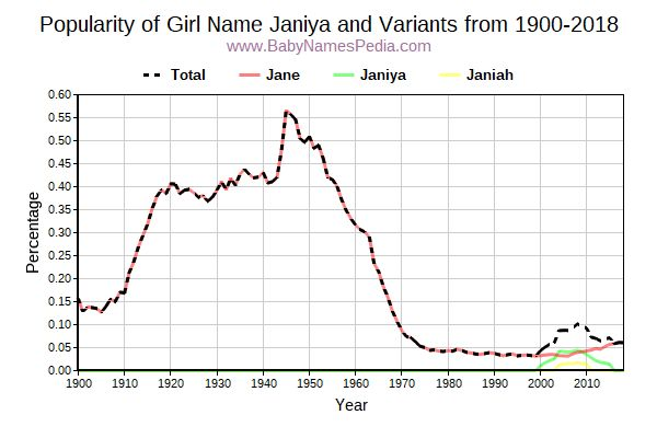 Variant Popularity Trend  for Janiya  from 1900 to 2017