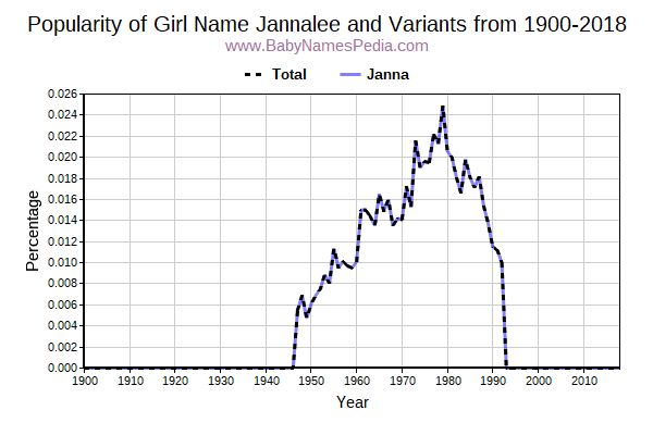 Variant Popularity Trend  for Jannalee  from 1900 to 2016