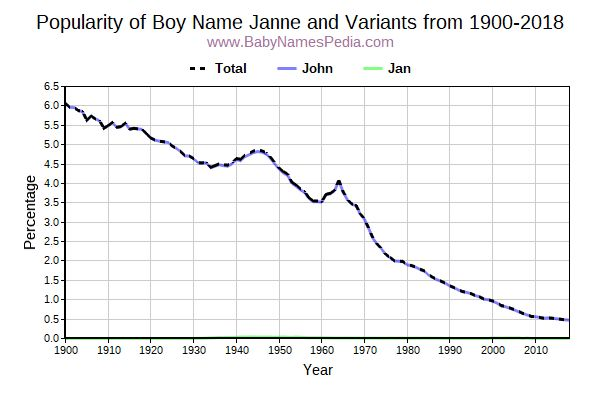 Variant Popularity Trend  for Janne  from 1900 to 2018
