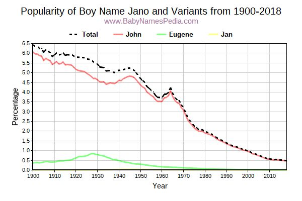 Variant Popularity Trend  for Jano  from 1900 to 2017
