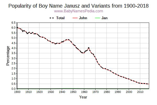 Variant Popularity Trend  for Janusz  from 1900 to 2015
