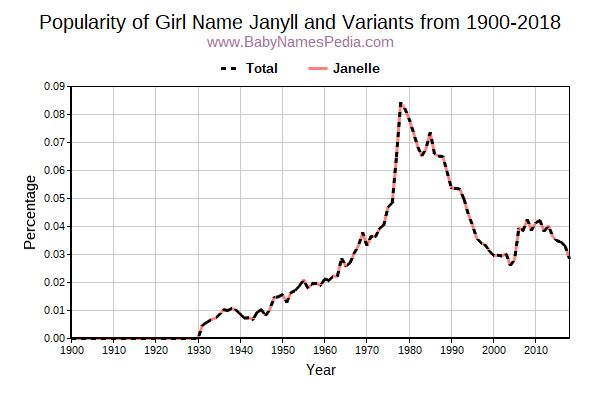 Variant Popularity Trend  for Janyll  from 1900 to 2016