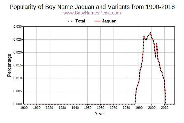 Variant Popularity Trend  for Jaquan  from 1900 to 2016