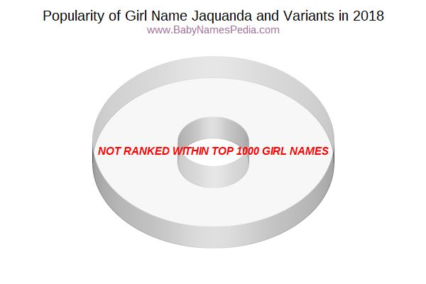 Variant Popularity Chart  for Jaquanda  in 2015