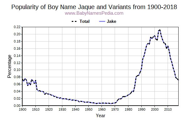 Variant Popularity Trend  for Jaque  from 1900 to 2016