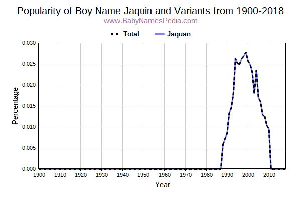 Variant Popularity Trend  for Jaquin  from 1900 to 2018