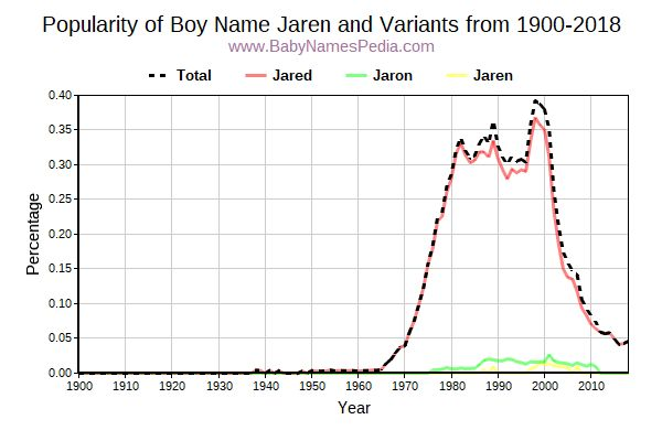 Variant Popularity Trend  for Jaren  from 1900 to 2018