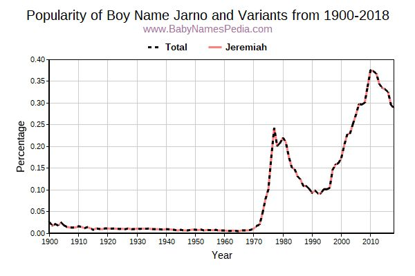 Variant Popularity Trend  for Jarno  from 1900 to 2016