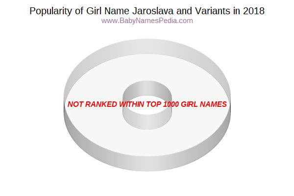 Variant Popularity Chart  for Jaroslava  in 2016
