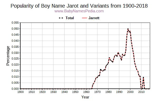 Variant Popularity Trend  for Jarot  from 1900 to 2018