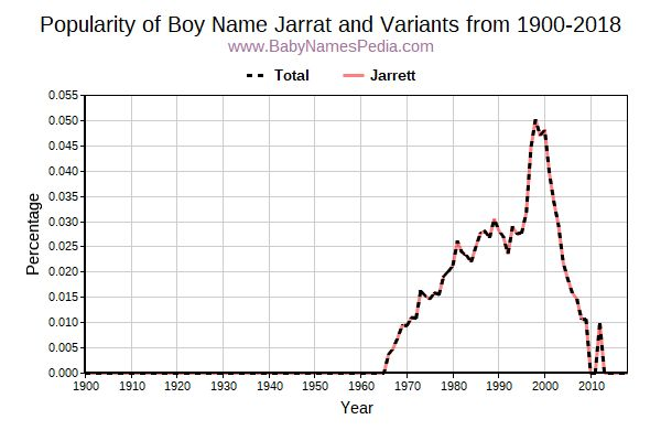 Variant Popularity Trend  for Jarrat  from 1900 to 2018