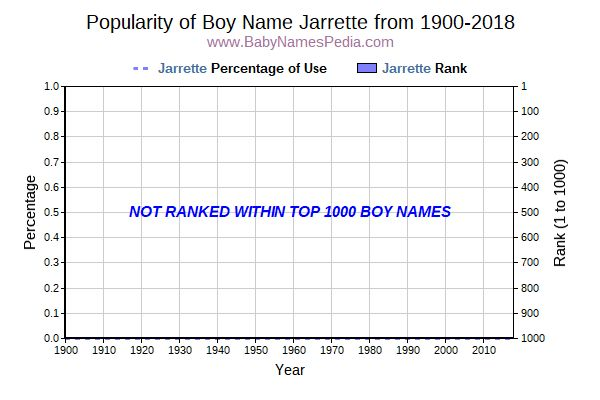 Popularity Trend  for Jarrette  from 1900 to 2018