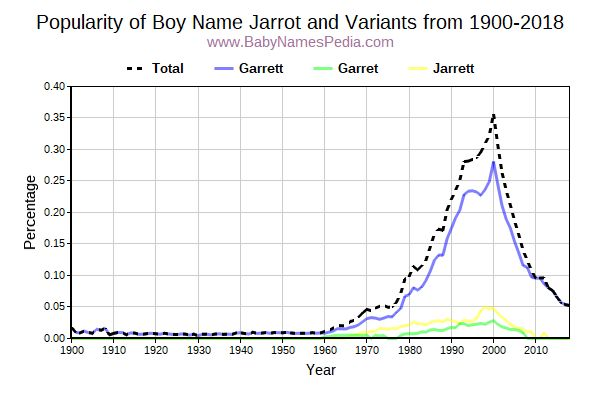 Variant Popularity Trend  for Jarrot  from 1900 to 2016