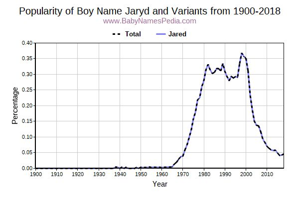 Variant Popularity Trend  for Jaryd  from 1900 to 2015