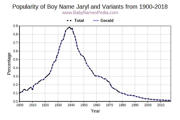 Variant Popularity Trend  for Jaryl  from 1900 to 2018