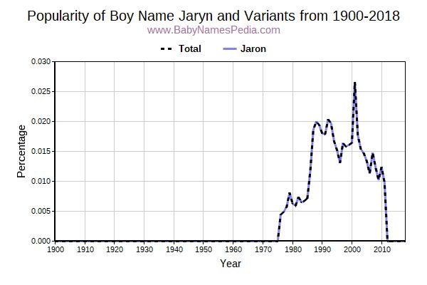 Variant Popularity Trend  for Jaryn  from 1900 to 2018