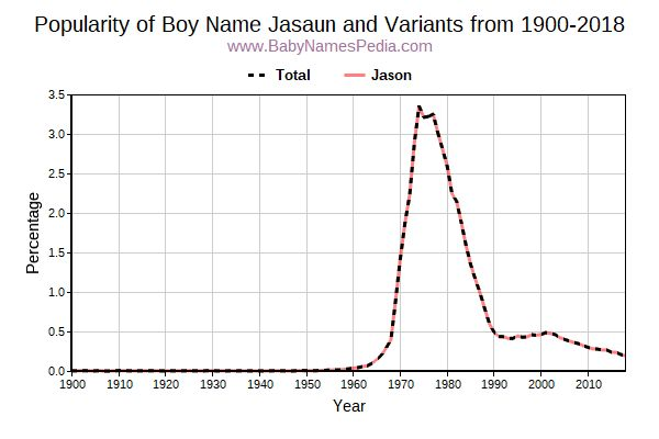 Variant Popularity Trend  for Jasaun  from 1900 to 2017