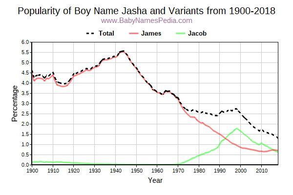 Variant Popularity Trend  for Jasha  from 1900 to 2015