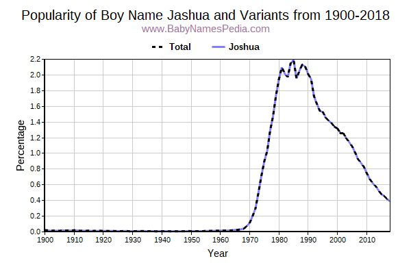Variant Popularity Trend  for Jashua  from 1900 to 2017