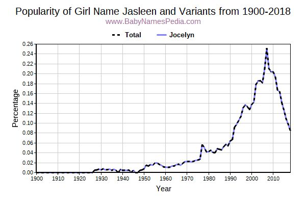 Variant Popularity Trend  for Jasleen  from 1900 to 2015