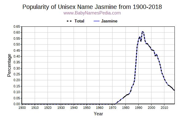Unisex Popularity Trend  for Jasmine  from 1900 to 2015
