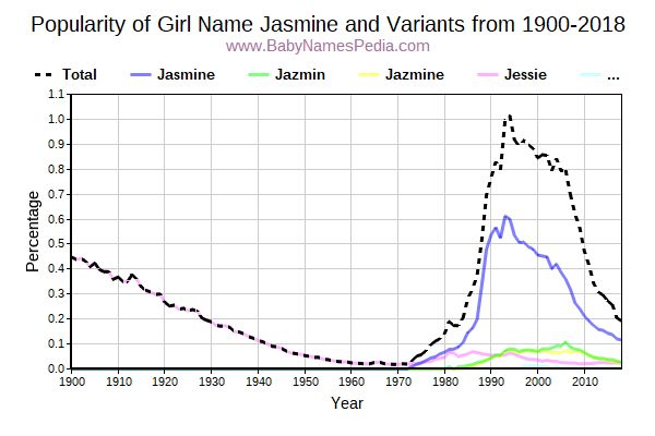 Variant Popularity Trend  for Jasmine  from 1900 to 2015