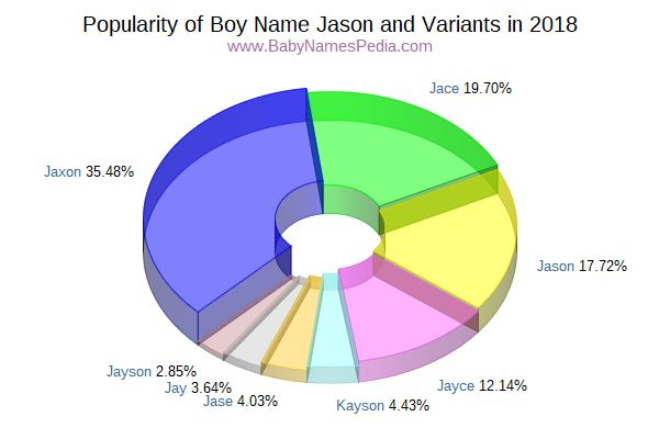 Variant Popularity Chart  for Jason  in 2018