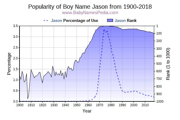Popularity Trend  for Jason  from 1900 to 2018