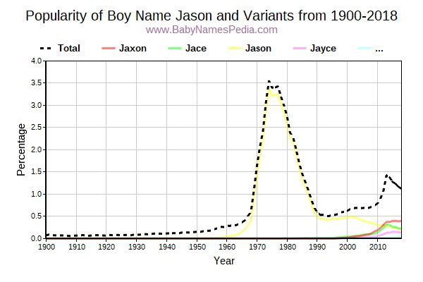 Variant Popularity Trend  for Jason  from 1900 to 2018