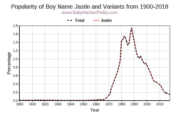 Variant Popularity Trend  for Jastin  from 1900 to 2016