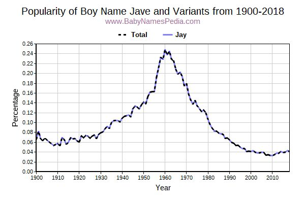 Variant Popularity Trend  for Jave  from 1900 to 2016