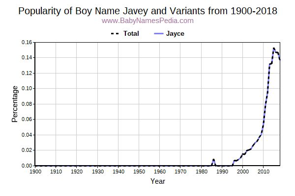 Variant Popularity Trend  for Javey  from 1900 to 2017