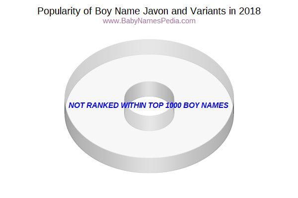 Variant Popularity Chart  for Javon  in 2016