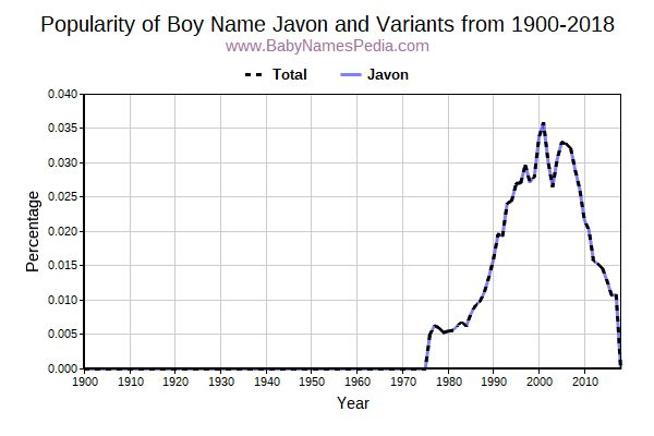 Variant Popularity Trend  for Javon  from 1900 to 2016