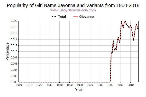 Variant Popularity Trend  for Javonna  from 1900 to 2015