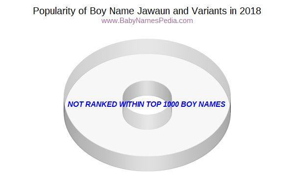 Variant Popularity Chart  for Jawaun  in 2018