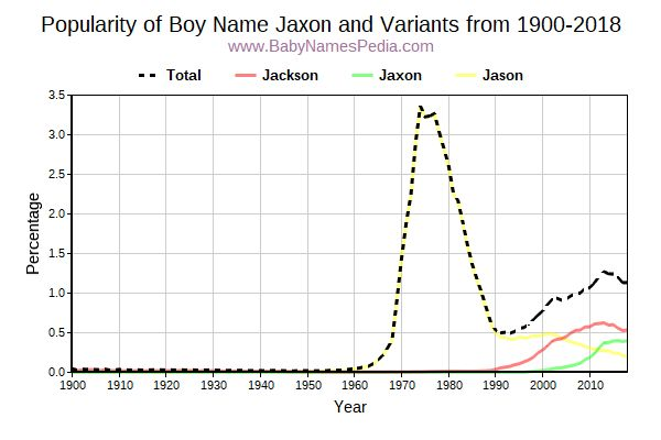 Variant Popularity Trend  for Jaxon  from 1900 to 2018