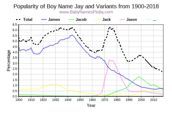 Variant Popularity Trend  for Jay  from 1900 to 2016